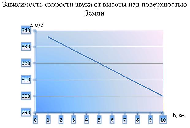 http://kilomol.ru/images/grafik4.png